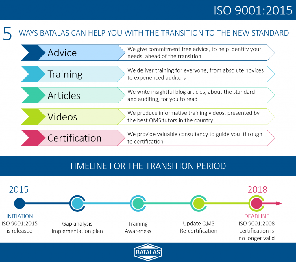5-ways-Batalas-can-help-with-transtion-to-ISO-9001-2015